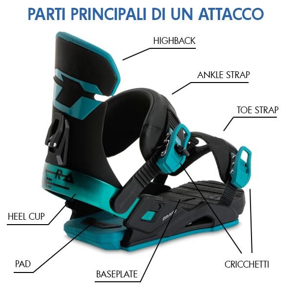 Parti principali di un attacco da snowboard