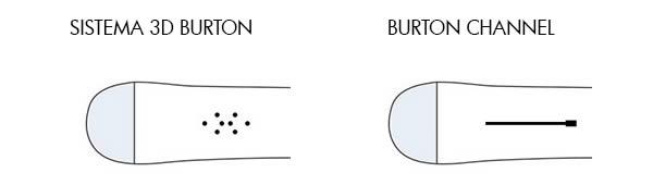 Sistemi di attacchi Burton 3D e Burton Channel